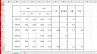 H・I・J列の4~9行に、勤務した時刻を計算可能な数値に変換して設定できる関数あれば教えて欲しいです。 通常勤務列は、8時間までの時間を設定。 残業列は、8時間以上で22時までの時間を設定。 深夜列は、22時以降勤務した時間を設定。  ※C列~F列が勤務時間、G列は休憩なので勤務時間からマイナス。    よろしくお願いいたします。