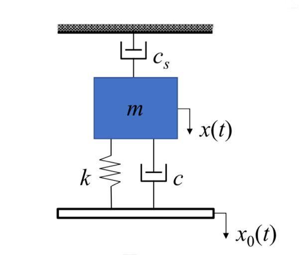 機械力学の問題です。 画像の振動系について、 運動方程式の導出の仕方と、振動伝達率の求め方とその値 を教えてください。よろしくお願いします。