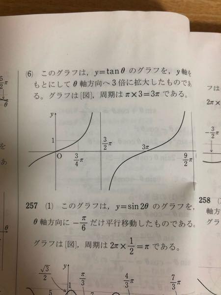 y=tanθ/3のグラフです。 y=1のときにθ=3/4πっていうのはどうやって出すんですか?