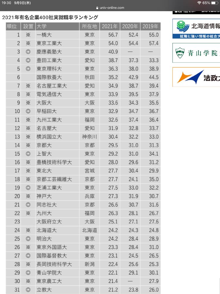 我が関西学院大学は就職率自慢の大学ですが、 上位400社の実就職率となると、30位にも入らないのは何故ですか?