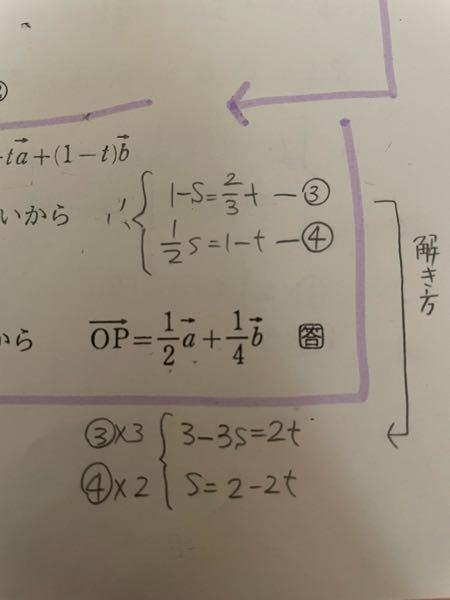 高校2年の数学について質問です。 △OABにおいて、辺OAを2:1にない分する点をC、辺OBの中点をDとし、線分ADと線分BCの交点をPとする。OAベクトル=aベクトル,OBベクトル=bベクトルとすふとき、OPベストルをaベクトル,bベクトルで表せ。 という問題で、写真の連立方程式を解くところまでいきました。この連立方程式を解くと、s=2分の1,t=4分の3 となり答えがOPベクトル=2分の1aベクトル+4分の1bベクトル となるのですが、この連立方程式でSの2-2tを3Sの場所に代入して、tが4分の3になるところまでは分かるのですが Sが2分の1になる求め方と、最後の【s=2分の1,t=4分の3 となり答えがOPベクトル=2分の1aベクトル+4分の1bベクトル 】となる理由が分かりません。