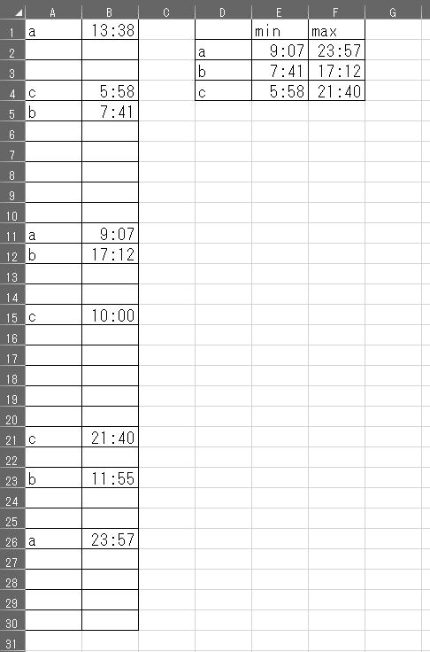 複数の表からA列が人、B列が時刻と、表示させています。 人も時刻も規則性はありません。 それを、右の表のように、人ごとに、表示されている最小、最大の時刻を表示させたいです。 よろしくお願いします。