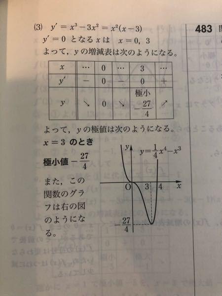 微分の関数の増減について質問です。 y=1/4x^4-x^3 という問題で、x=0のときに極小値にならないのはなぜですか。 よろしくお願いします。