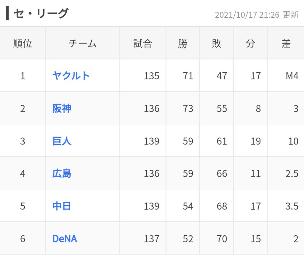 巨人と広島2.5ゲーム差。これはミラクル大逆転の可能性高くなってきましたか?