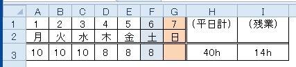 エクセル2010で関数の質問をさせていただきます。 平日月曜日~金曜日で工数を表に記入し、 計算結果(H3)には上限8時間で合計し、残業時間は別途計算したいです。 (平日の8時間を超える時間+土曜日の残業時間) 色々と試してみましたがうまくいきませんでした。 お力を貸して頂けますでしょうか。 宜しくお願い致します。