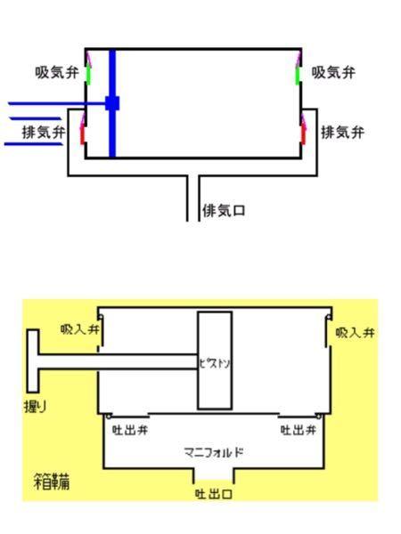 ふいごというのは、画像のように排気弁が横にあるタイプと下にあるタイプと2つあるのですか?