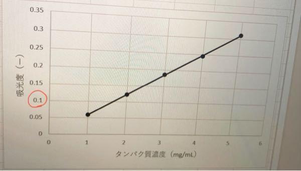 Excelで、赤い線で囲ったところの単位を0.01にしたいのですがどうすればいいでしょうか?