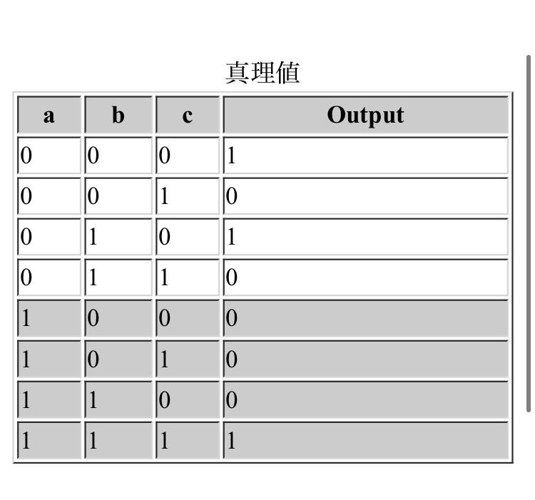 写真の真理値表から論理回路を書いてください。お願いします