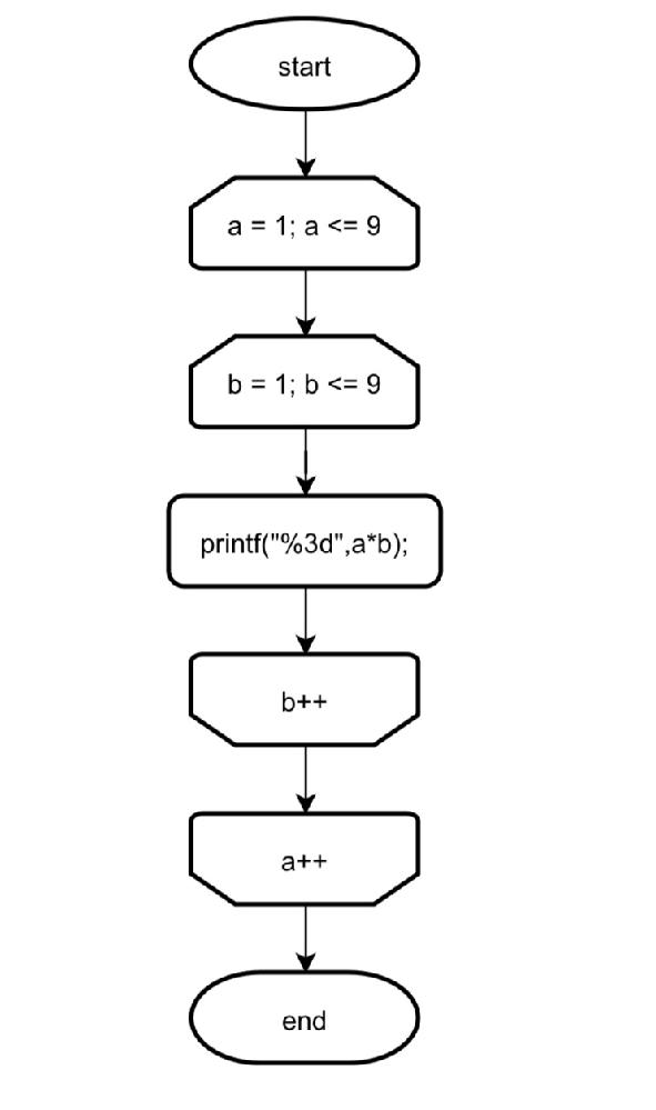 次のフローチャートが表すプログラムが思いつきません。どのように書けばいよいでしょうか。