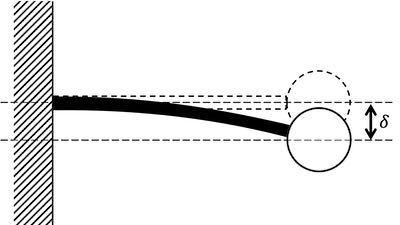 どうしてもわからなかったのでも教えて頂きたいです<(_ _)> 図のように質量mのおもりが梁に取り付けられている。おもりが静止しているときの梁のたわみ量は δ(δ<<1)であった。このときのおもりの固有振動数 ωnを求めよ。ただし、重力加速度をgとする。 解答は選択肢から選び、選択肢の番号を半角で解答せよ。
