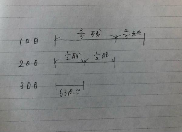 割合の計算問題についてです。 Pさんは、ある本を1日に全体の2/5読んだ。そして、2日目に残りの1/2を読み、3日目に63ページを読んで、この本を読み終わった。この本は全体で何ページあったか。 という問題を線分図を使って(画像)解きました。解説で3日目に読んだ部分は3/5×1/2で全体の3/10というところまでは理解したのですが、3/5ー3/10=3/10をして、63÷3/10をするのが全く理解できません。 言葉足らずで申し訳ございませんが、教えて頂けると幸いです。
