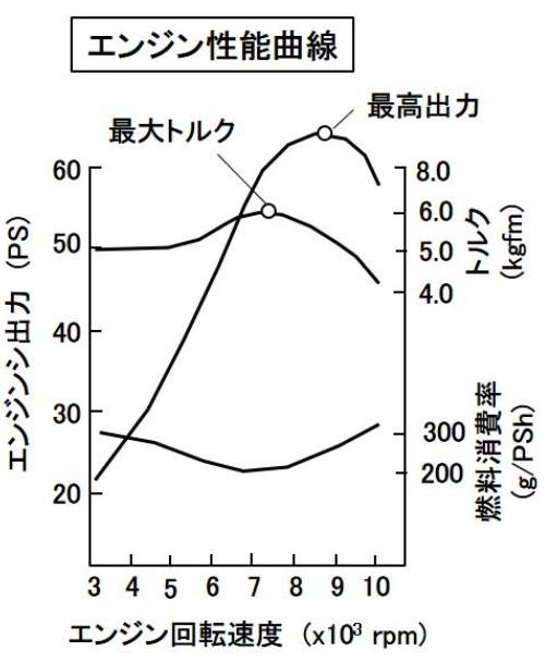 燃料消費グラフについて 画像のグラフで見ると多分7千回転くらいが低いので燃費が一番良いとされる回転域なのでしょうか? 結構回転上げて走ることになりますがいかがでしょう? 詳しいかた教えてください。