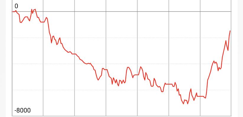 ジャグラー 5000枚オーバー出てて凄いと思いグラフ見たらまだマイナスなんですね。 客が5000枚買ったわけではなく実際には当たり前ですが店がトータルではかつ。 打ちてはこの状況わかってま...