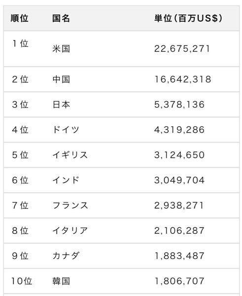 GDP日本3位ってホントですか?