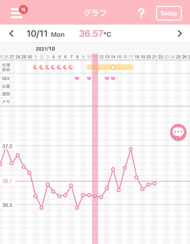 基礎体温について質問です。 今年8月から自己流で妊活を始めました。 基礎体温は妊活前からつけており、大体二相に分かれていました。 ですが今月は高温期に入っても体温が上がらず、低温期とあまり変わり...