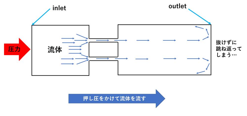 openFoam初心者です。 現在、画像のようなモデルで流体解析を行っているのですがoutletで流体が跳ね返ってしまう現象を改善できずに困っています。 setFieldsDictをいじっている...