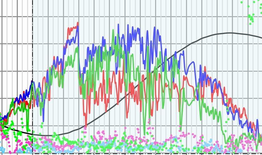 Excelのグラフについて質問です 画像のようなグラフがあります。 データの上がり下がりが激しいため、がたがたしています。 このがたがたをなくして、曲線で描かせる方法はありますでしょうか?