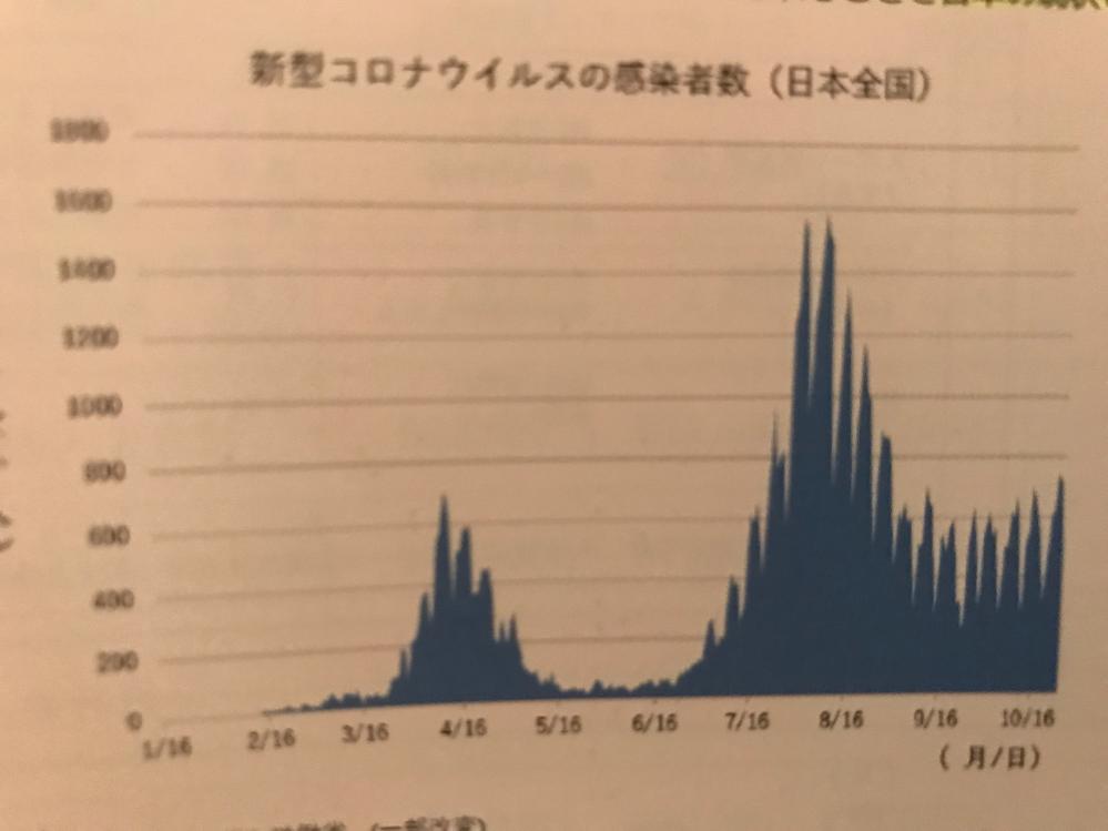 こういうグラフなんて言いますか?
