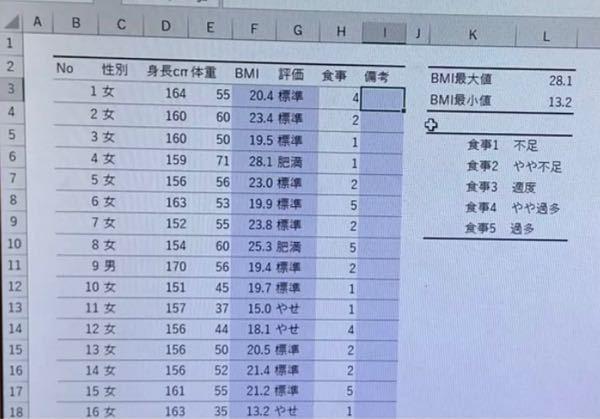 Excelの課題について質問です。 I列(備考)に 『 痩せ』かつH列の食事が『1 』(不足)の場合および、 『肥満 』かつ食事『 5』(過多)の場合は要指導と記載し、それ以外は何も記載しない。 という問題があり、if関数を使った求め方がわかりません。 何方か教えて頂けると幸いですm(_ _)m