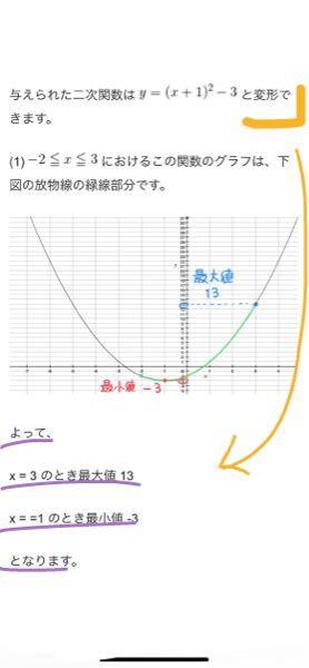 定義域ありで最大最小を求めるやつなんですけど、式から、黄色の」になるまでは理解出来るんですけどでもなんでそこからすぐに紫の線が分かるのかが理解出来ません。だからいつもどこに定義域の2つの縦の線を引けば良 いか分からず目安で引いたとしても最大最小が求めれません。どなたかわかりやすく説明して欲しいです!!!!