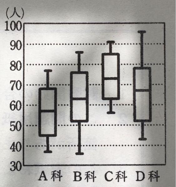 数学ⅠA この図は、ある総合病院にある診療科A科、B科、C科、D科の1日の外来者数を休診日を除いた27日間調べたデータを、箱ひげ図で表したものである。次の問い答えよ。 (1)1日の外来者数が70人を超えた日が1 3日以上あったのはどの科か。 (2)1日の外来者数が50人を下回る日が7日以上あったのは、どの科か。 この問題の答えを教えてください。