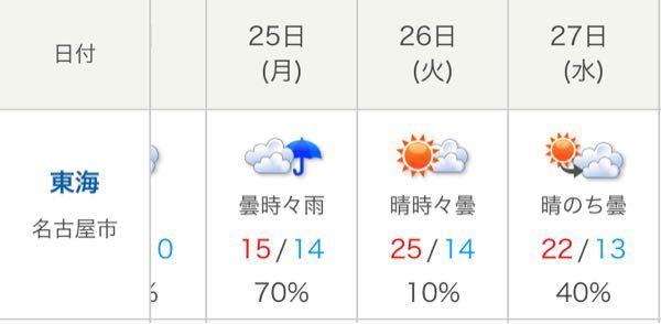 何で名古屋の予想最高気温25℃予想に変わってんの?こんな予報絶対に当たってほしくないんだけど? 大体何で10月の平均気温20℃から逃れられないの?