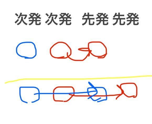 【学生です】整列乗車で割り込みをする人がいて困っています。 私は、毎朝当駅始発の列車に乗るために10分前から並んでおり、始発列車の前に1本他の列車が来るので次発列車をまつ乗車待機列に並んでいます。 10分前だとまだ次発列車の列に人が居ないため左側に並んでいる(乗車してから左側に行った方が席が多いため)のですが、あとから右側に並んで来た人が1本前の列車の乗降が終わったあとに先発列車の列の左側に並ぶため困っています。(1人の特定の人で、その人以外は右側に並んでくれます) 私は左側に並んでいた人は左側に、右側に並んでいた人は右側に移動するのがマナーだと思っているので、いつも左側に並ばれた時は黄色の点字ブロックの内側の範囲で、割り込みする人の前に少し強引に前に並んでいるのですが、それって私の考えがおかしいのでしょうか?それとも割り込みする人がマナーを守れていないのとどちらなのでしょうか? そして、いつもはそのまま何もなかったのですがついに今日、電車に乗った時にあからさまにスマホを向けられて顔のみならず私の写真を撮られました。私は学生でその行動になにか言うのが怖くて何もできなかったのですが、どうすればいいのでしょうか? あと私は学生なのでそもそも電車で朝ラッシュ時に何分も前から並んでいるとしても座席に座ることはマナー違反なのでしょうか? この情報が必要かわかりませんが、私も相手も男性で、私は学生、相手は40代後半くらいかと思います。 私がどうするべきなのか、皆さんに回答を頂けるとありがたいです。 参考図 上が現在起きていることで、下が私が思っていること 青丸が私、赤丸が相手