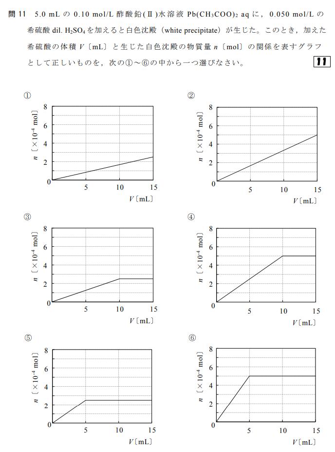高校化学の設問です。 ※正解:④ グラフの読み方が分かりませんが、詳しいご説明いただけますでしょうか。 何卒宜しくお願い致します。