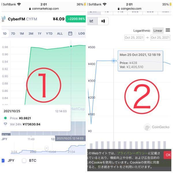 仮想通貨の各銘柄の価格を紹介しているサイトについてです。 ①はコインマーケットキャップ、② はcoingeckoというサイトでみた同時刻のCYFMという銘柄の仮想通貨の価格を日本円で表したものです。 同時刻であるのに関わらず①ではprice0.9821円、②ではprice428円と価格にかなり差があるのはなぜでしょうか? 1CYFM=日本円としての価格はどちらが正しいのでしょうか?