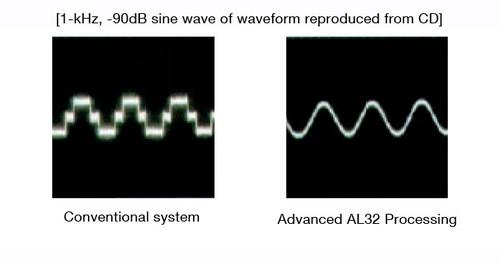 CDプレイヤーのオーバサンプリングについて。 1.昔からCDプレイヤーではノイズ対策の為にオーバサンプリング機能を用いていたと思います。これはノイズ対策であって、音質が変わるわけではないのですか? 2.元の音源は昔からデジタル録音で、いつかなのか不明ですが今は24bit/96kHz等で収録してます。 CDはそれをダウンサンプリングして16bit/44.1kHzに落としています。 そこで欠落したデータを補うアップサンプリング機能というものがあり、16bit/44.1kHzの音源を24bit/192kHz等に計算して穴埋めしてくれます。 DENONやトライオード、東芝のCDラジオ等でアップサンプリング機能を持っていると記載されているのですが、他の製品はどうなのでしょうか? マランツのCD6007には「32 bit 高性能D/Aコンバーター搭載」と書いてありますが、これはアップサンプリング機能とは無関係? どのプレイヤーが穴埋め計算して、どのプレイヤーが計算しないとか見方はありますか?