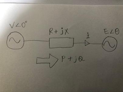 電力工学について質問です。 非常に無知でアホな質問かもしれないので温かい目で見てもらえれば と思います・・・ 画像は簡単に電力系統を模擬したものです。左端と右端に電源が二つありVとEとしています。間にインピーダンスR+jXがあります。 Eの位相角は0固定として、Vの位相角もΘとして固定とします。 この時、V-E∠Θで簡単に電圧方程式が作れて電流のフェーザが出るよね? と教授に言われたのですが、どういうふうに式を立てればよいのかわかりません。 授業で複素数だの色々なことは学んだのですが、応用ができない タイプでして・・・ ちなみに電気系の研究室に所属していますが、結構自分で勉強しなきゃいけない 感じであんまり基礎力は専門知識はついている気はしません。 たぶんこれだけの情報だとよくわからないかもしれないですので、 こういった問題の助けになるおすすめのサイトやテキストなんかが あれば教えていただきたいです。