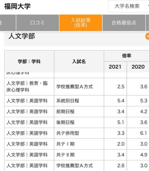 福岡大学の共テ併用型は2021と2000で倍率の差が大きいのは何故でしょうか。