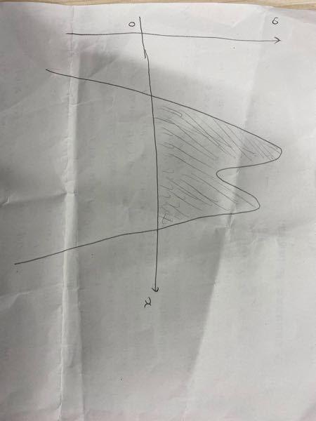 このようなグラフになる関数の式なんでもいいので作ってください。 条件としては、x軸と2点で交わっている。山が2つある。y切片がマイナスです。