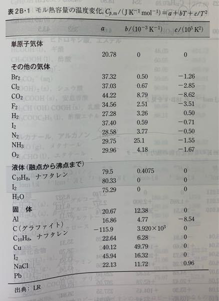 至急!この表からモル熱容量の見方を教えてください! 窒素のモル熱容量が(298K、1atm)回答では29.1J/Kmolが使われてるのですがどうしたら出てくるのでしょうか