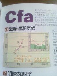 ケッペンの気候区分C f aの降水量と気温のグラフについて 下のグラフ、間違っていると思うのですが、どうでしょうか?? 高校の資料集に載っていました