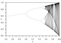 ロジスティック写像について Xn+1=AXn(1-Xn)  Aをパラメータとして横軸にとる。  すると、写真のような図になるようなのですが、縦軸の値が分岐してからの値がいくつもあるのがどうしても理解できません…