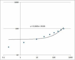 片 グラフ エクセル 対数