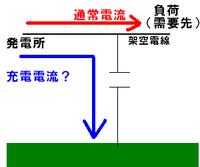 充電電流とは? 充電電流とは何ですか?ネットで見たり、色々聞いているのですがいまいちピンときません。 例えば図のように架空電線などで、負荷に流れている電流以外に 対地静電容量がある場所(全ケーブル)を流れているもの事ですか?