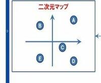 パワーポイントのやり方を教えてください?  画像の二次元マップをパワーポイントの中で作成をするには、どうしたら出来ますか?