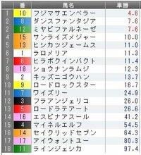 東京9R湘南ステークスの予想を教えて下さい。 オッズは前日土曜日、夜11:10現在です。  GW期間中の最後のJRA開催ですね(^-^*) NHKマイルC意外にも面白そうなレースが目白押しです♪ 好配当をゲットしてGWを締めたいと思います。   どんなもんでしょうか?   みなさんの印や買い目などを教えて下さい。   ◎(本命) ○(対抗) ▲(単穴) △(連下)...
