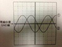 周期と位相差を求める問題です。 オシロスコープで1と2を観察しました。100μs/divが時間メモリです。  信号1の周期と、信号1-2間の位相差を求めたいのですが、 どうすれば、以下の答えの通りに求められますか?  ちなみに、信号1は、1周期30メモリ?です   答えは、6.00×10^-4[s]と、2π/3[rad]です。   よろしくお願いします。