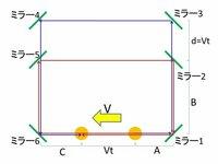 この思考実験はcatbirdttさんの考え方で説明できるのでしょうか? 下図のように、速さVで動く光源兼光検出器から青と赤の光が出ます。 青と赤の経路が違うため、調度良く光源兼光検出器に青と赤の光が同時に入りました。  特殊相対論なら単に全ての座標をローレンツ変換すれば、光源の静止系を導出できますし、光源の静止系でも青と赤の光は同時に出て同時に検出されます。  catbirdttさ...
