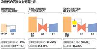 『東電、福島に最新石炭火力100万kW 三菱Gと共同建設 数千人雇用創出に』2013.11.23. ⇒ ようやく福島で火力新設の動きが出てきました。  ①比較的に環境にやさしい、この最先端の石炭火力の方式は、 「IGCC」(石炭ガス化複合発電) or 「IGFC」(IGCC+燃料電池)? 「CCS」(CO2分離/貯留)も併設される?  ②これは、従来の石炭火力とは異なり、出力調...
