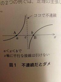 a<x<bでx軸に平行な接線を引けないのはなんでですか?