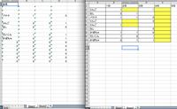 エクセル関数 sumif 合計に関して 図のように、シート2へ、手入力にて毎日数字を入力していきます。 その数字をシート1に集計するようにしているものです。 シート2には、黄色セルのように同じ品名でもすべて空白の部分があります。 また0が入力されてるところもあります。  シート1のA2セルには下記の関数が入っています。 =IF(COUNTIF(Sheet2!$A3:$A$100,...