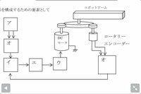 フィードバック制御 ロボットアーム 図で, (ア) パルス発振器, (イ) 加算回路 (ウ) モータドライバ (エ) DA変換器 (オ) Up/Downカウンタとなります. こうなる仕組みを教えて下さい.