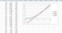 Excelで2つのグラフの交点に点をプロットしたいです。 y=x^2とy=5x-6のグラフをプロットなしの散布図で 描き、その交点に点を打ちたいのですがどうしたらよいですか? 教えてください。