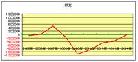 Excelのグラフでデータの数値がマイナス数値の時に項目がグラフ内に表示されます。 添付画像で説明するとプロットエリア(黄色の枠)内に表示されている年号(例:2005年 2006年・・・)をグラフの下(プロットエリ...