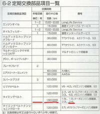 AUDI A4 タイミングベルトの寿命について AUDI A4カブリオレ 2003モデル V6 2400 走行8万キロに乗っています。 車歴はローバー220クーペ(どっかんターボ)→初代A3_1.8T(AGU)→B5.5パサートV5→A4Cで、 今では、オ...