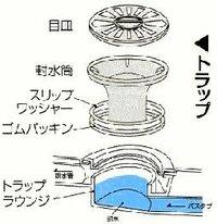 【緊急です!】風呂場の排水筒の取り付け方について  風呂場の排水溝を掃除中、排水筒を外して部品とトラップラウンジ(?)を掃除しました。 その後再度排水筒をセットしようとしたのですが…トラップラウンジの部品が沈み込んで上手くハマリません。 そっと乗せてグルグル回してもみたのですが、ねじ回しの部分が狭いのか一向にハマル気配がありません…。 トラップラウンジの部品自体は床に邪魔されて外れま...